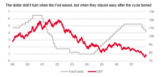 (1999-2008年美联邦基金利率与美元指数走势对比,来源:efx)