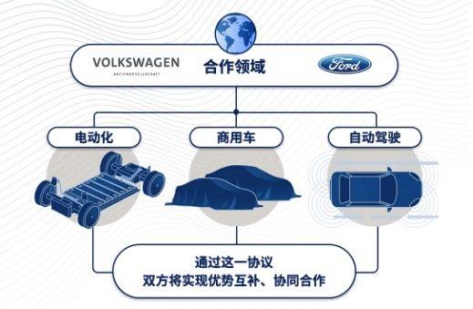 福特與大眾在電動化、商用車和自動駕駛領域開展合作