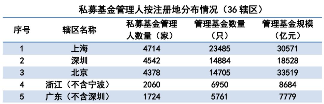 深圳131家私募违规被通报 前海汇能、新华财富等13家涉嫌犯罪