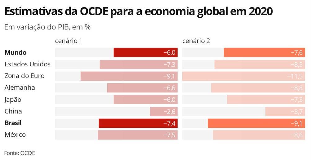 經合組織:2021年的世界經濟則有望分別增長2.8%和5.2%