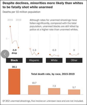 △《华盛顿邮报》统计发现,在所有警方枪杀事件中,黑人目标比例远远高出白人