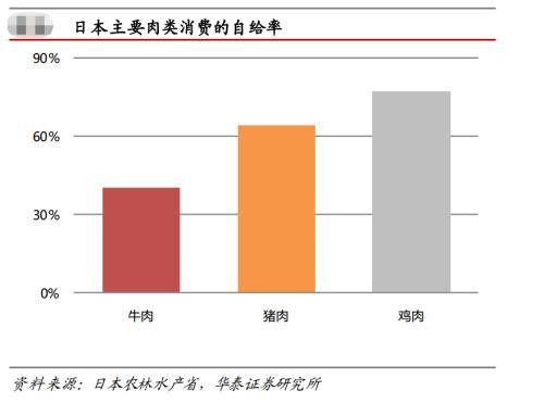 牛肉 自給 率 日本の牛肉の食料自給率は? 【お天気検定】