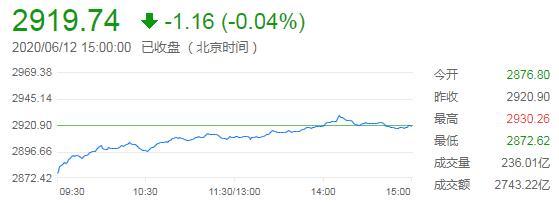 三大股指低开高走创指收涨0.51%,医药股逆势爆发,外汇交易的三大市场
