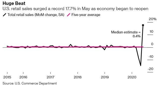 5月份,美国的消费者支出创下历史最大增幅,但小我私家收入的下降使得这一
