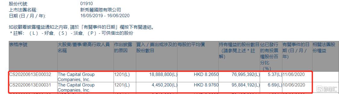 新秀丽(01910.HK)遭美国资本集团两日