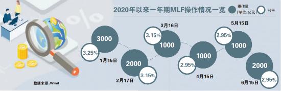 "MLF缩量续作利率未变 6月""降息""落"