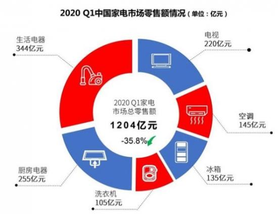数据来源《2020年第一季度中国家电市场报告》