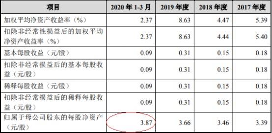 华安证券配股募40亿股价跌6% 股东东方创业抢跑减持