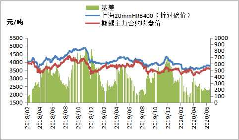 A5期货快讯:期货普遍上涨,钢价有望止跌