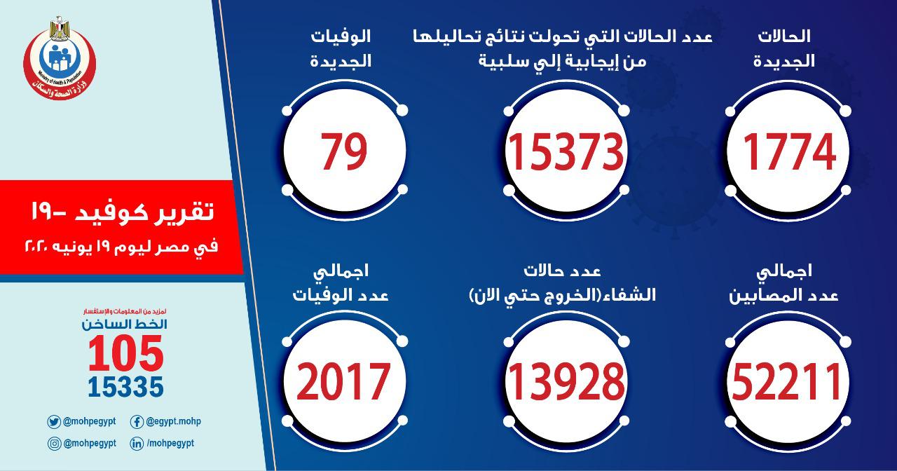 (埃及当日疫情数据 图片来自埃及卫生与人口部)