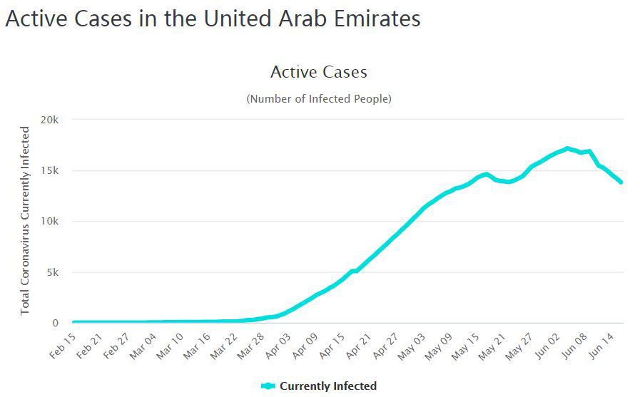 (阿联酋现有确诊病例数走势 来源:worldometers网站)