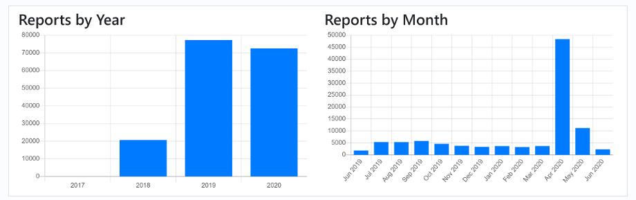 (上月比特币欺诈地址共有4636个)