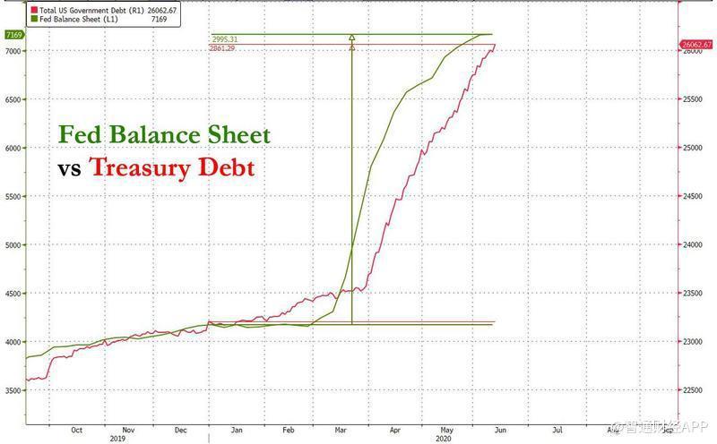 美联储资产欠债外与美国国债