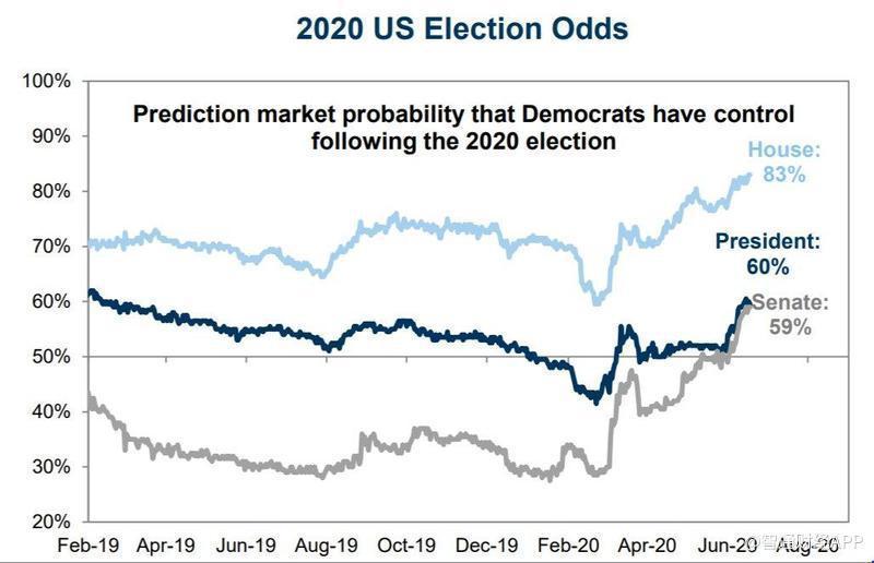 美国2020大选民主党获胜的市场概率