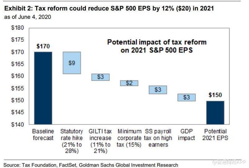 税改能够使标准普尔500指数EPS在2021年缩短12%