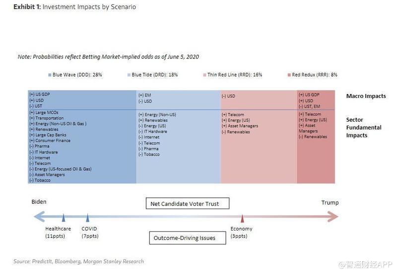 按美国大选设想分列的投资影响