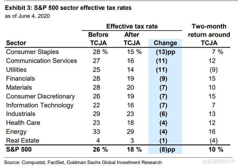 标普500指数走业有效税率