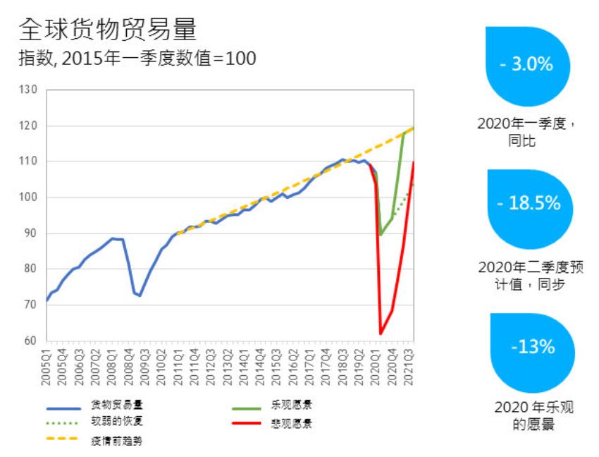 世貿組織發布最新貿易預測:未來兩年全球經濟前景仍極不確定