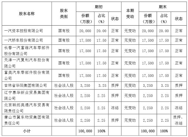 一汽夏利拟出售所持鑫安汽车保险17.5%股权 估值2.2亿