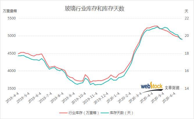 T1期货资讯:玻璃行业库存创近4个月新低