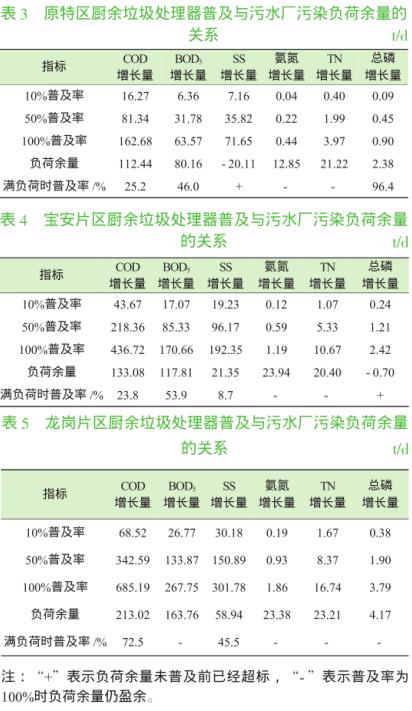 (数据来源:刘荣杰, 邓舟, 梁卫坤,等。 深圳市政污水厂对家庭厨余垃圾粉碎直排的耐受分析[J]。 环境卫生工程, 2018(4):43-47。)