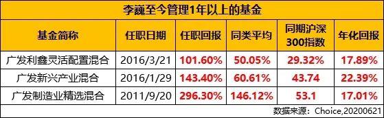 4年累计涨幅143.40%,领先同期沪深300近1倍,广发老将李巍的投资故事