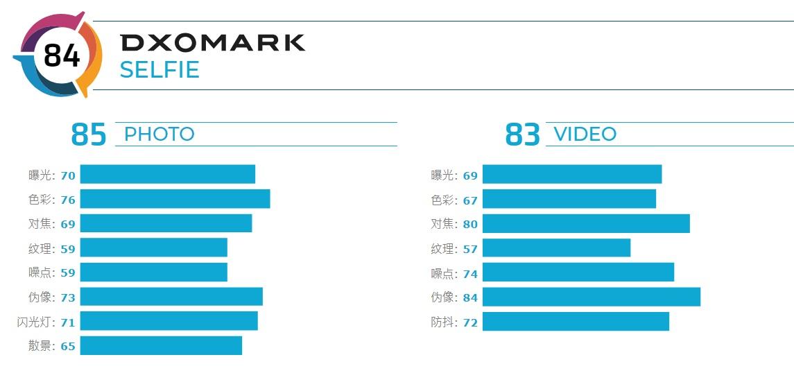 苹果 iPhone SE 2 DxOMark 前 / 后摄得分公布:84 分 / 101 分|苹果|摄影_新浪科技_新浪网