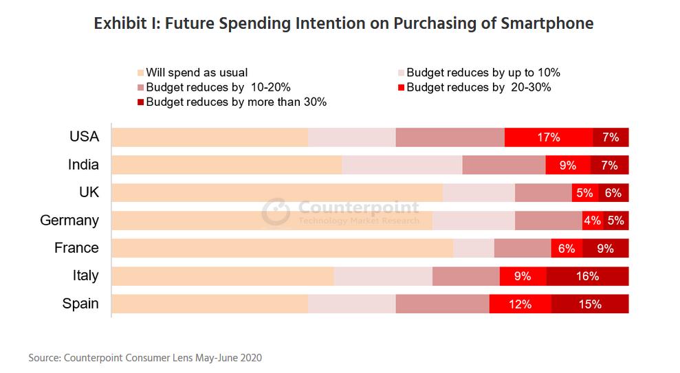 西班牙和意大利的智能手机消费者受影响最大 未来智能手机购买预算将削减 20%