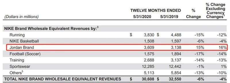 ▲耐克全品类只有Jordan品牌盈余。