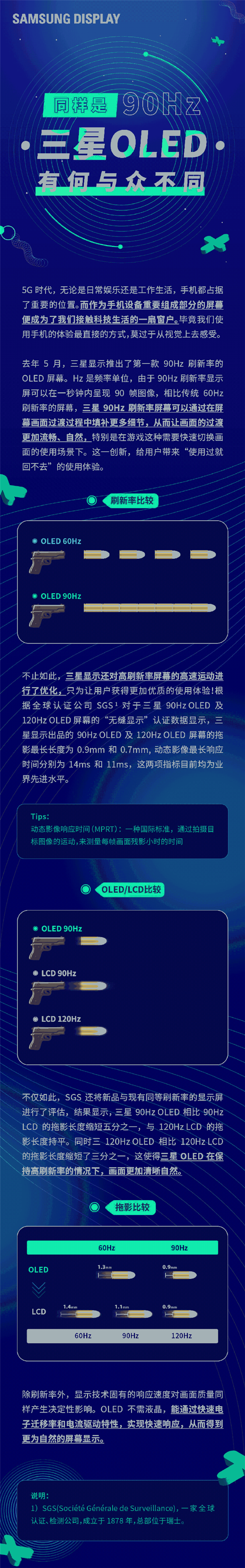 三星科普:90Hz OLED相当于120Hz LCD