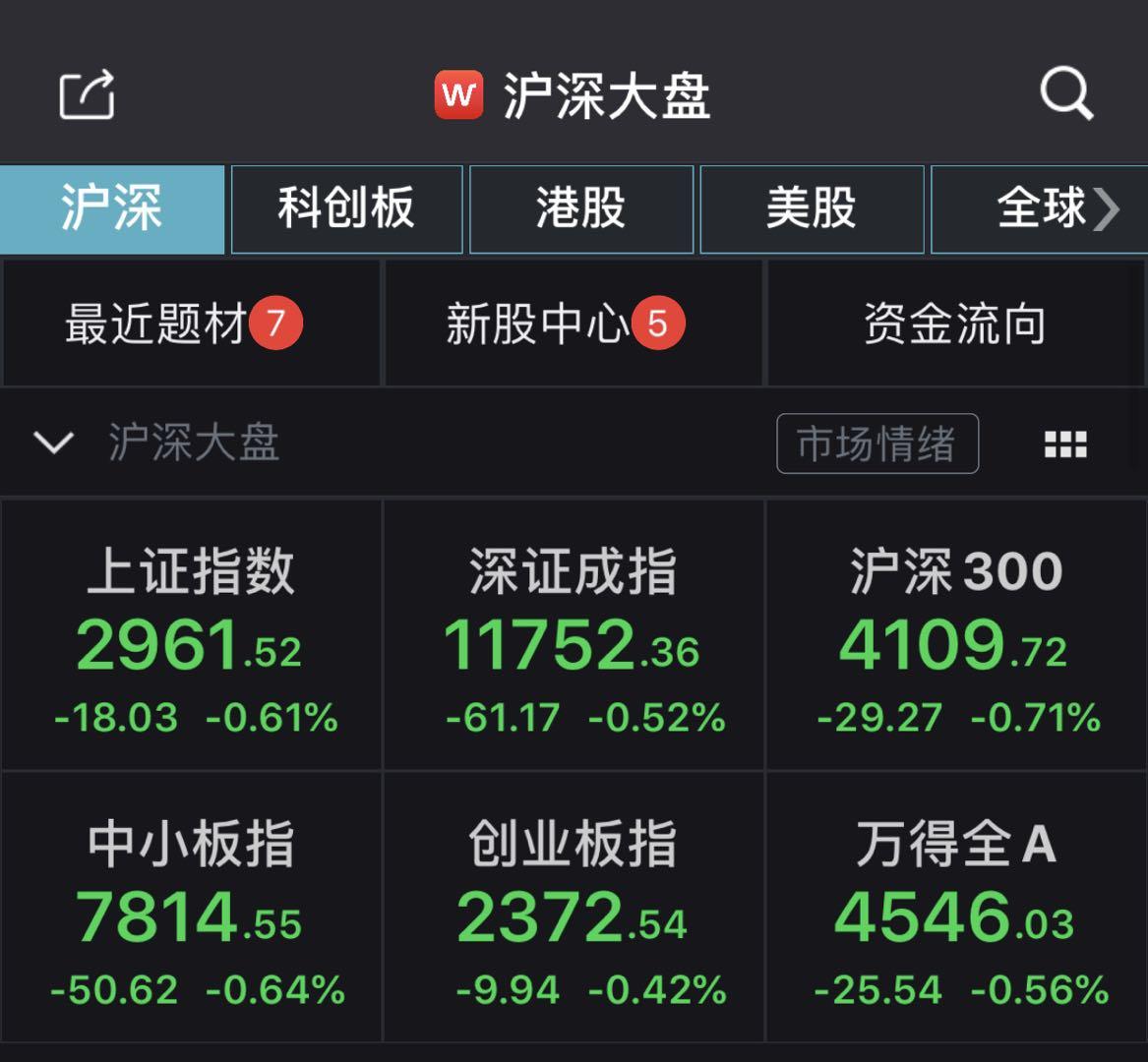 A股弱势震荡沪指跌0.61% 两市2500只个股下跌