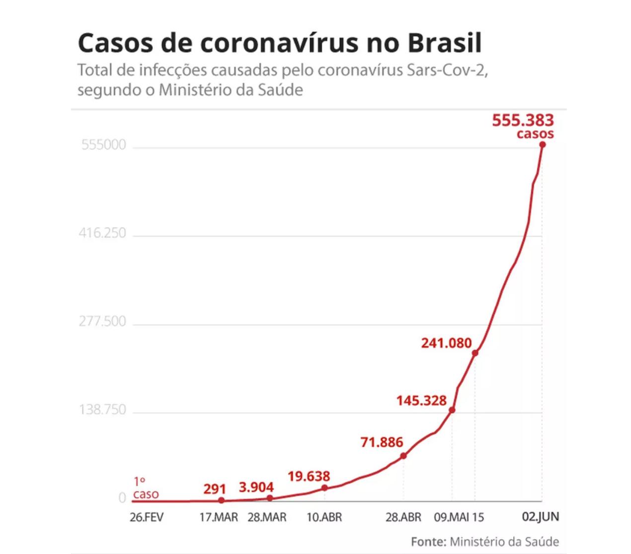 (△巴西确诊病例统计外 图片来源:巴西环球网)