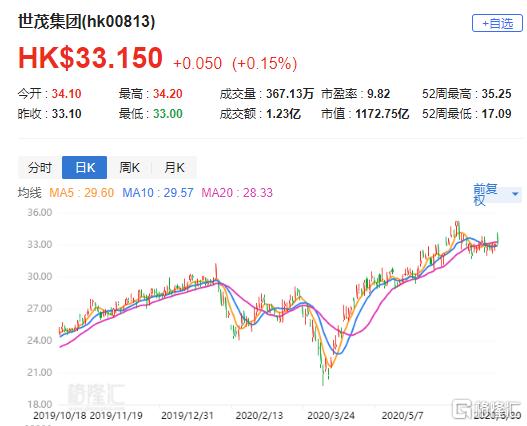 """野村:维持世茂集团(0813.HK)目标价43.25港元 评级""""买入"""""""