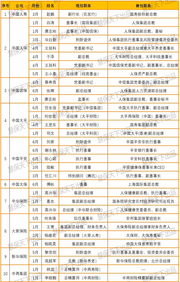 表1 中国信保和9家保险集团2020年上半年人事变更资料来源:银保监会及保险公司信息披露。