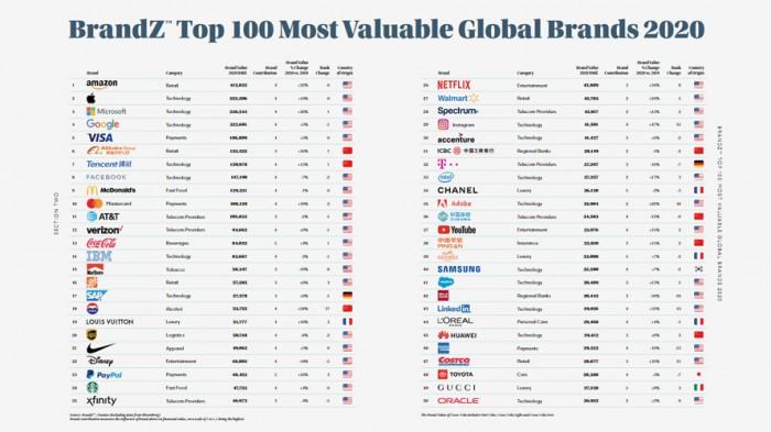 全球最具价值品牌新榜单公布:创新成疫情之下驱动力