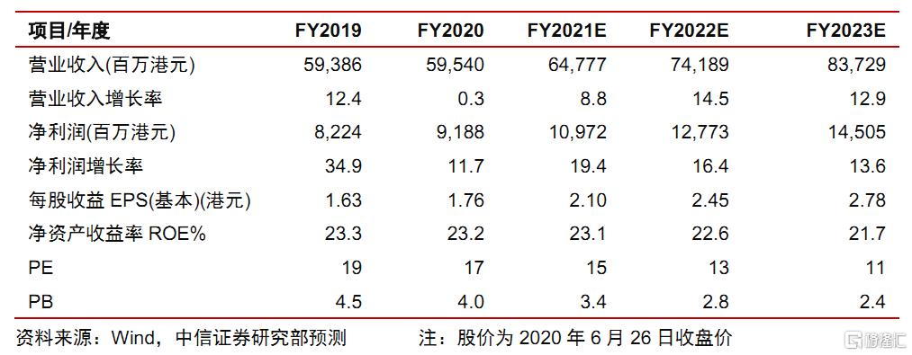 """中国燃气(00384.HK):疫情影响充分释放,新增拓展LPG微管网,维持""""买入""""评级,目标价35.60港元"""