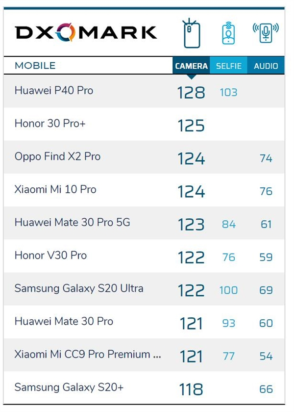 DxOMark排行榜要变了 一加8Pro相机得分公布