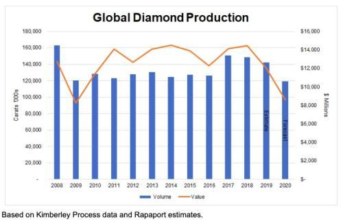 图片来源:《2020-2026年中国钻石产业发展态势及未来前景分析报告》