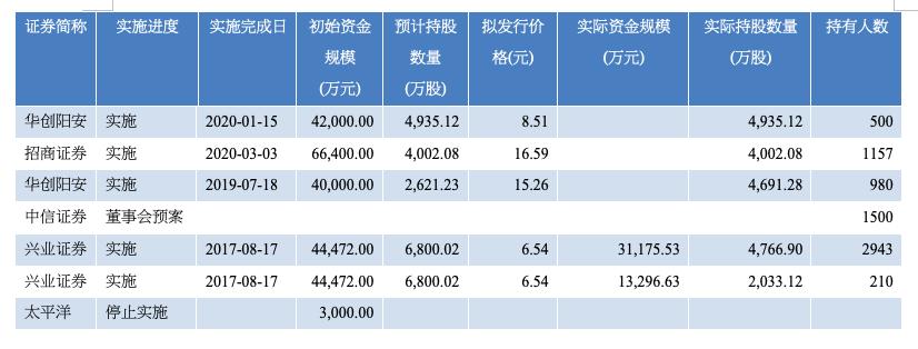 券商股权激励再度破局,国泰君安
