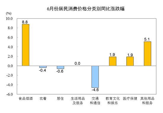 【格林早知道】统计局:6月份CPI环比略有下降 PPI环比由降转涨