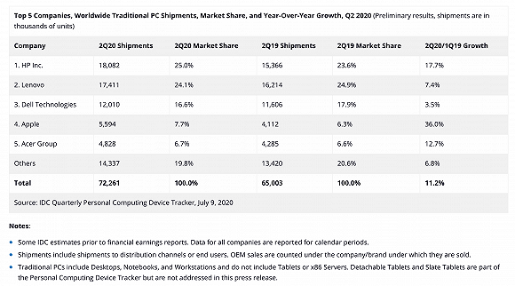 2020第二季度前5名PC厂商市场份额