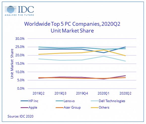 2019-2020年前5大PC厂商市场份额