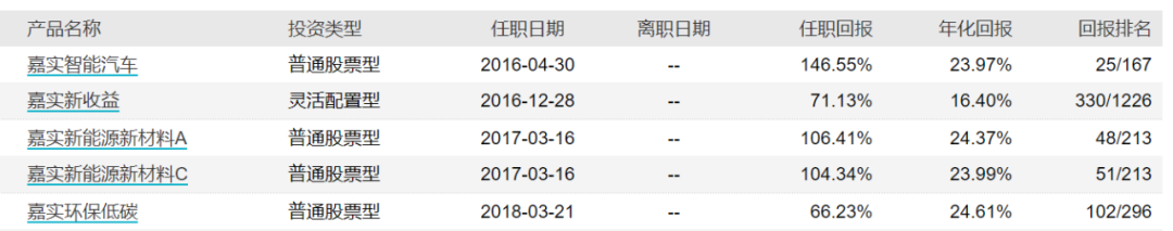 """任职回报超145%!""""会开车""""的姚志鹏7月15日要发新车了!"""