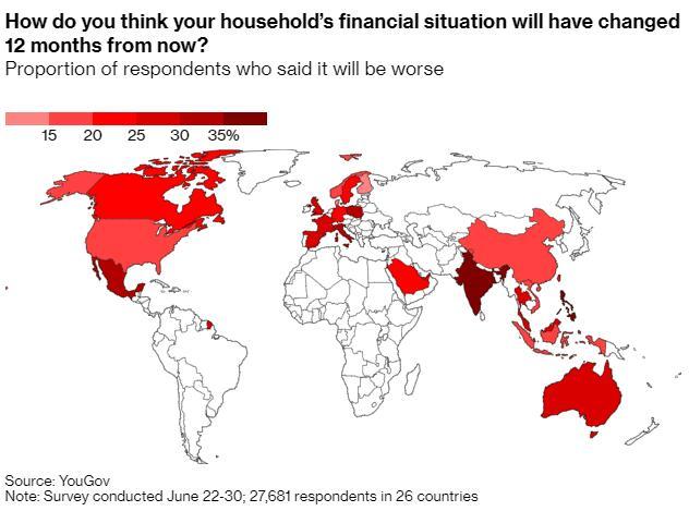 不敢花钱:害怕失业 民调显示人们正失去财务安全感
