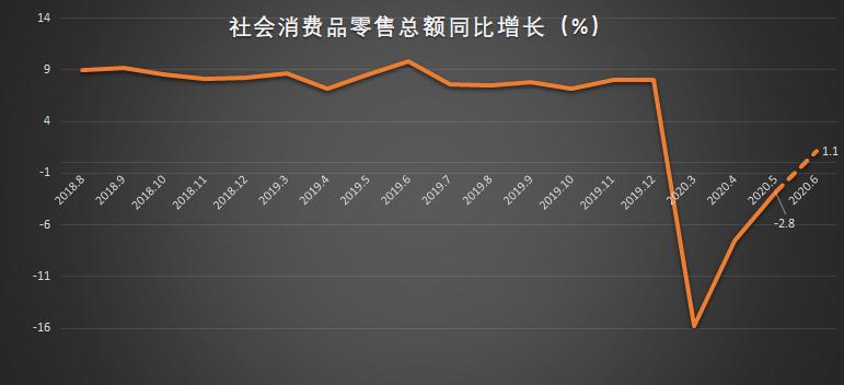 社消超gdp_深圳福田上半年GDP增长2%,互联网零售疫情期间拉动社消零