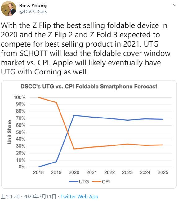 三星Galaxy Z Flip持续热销:苹果也将采用柔性玻璃?
