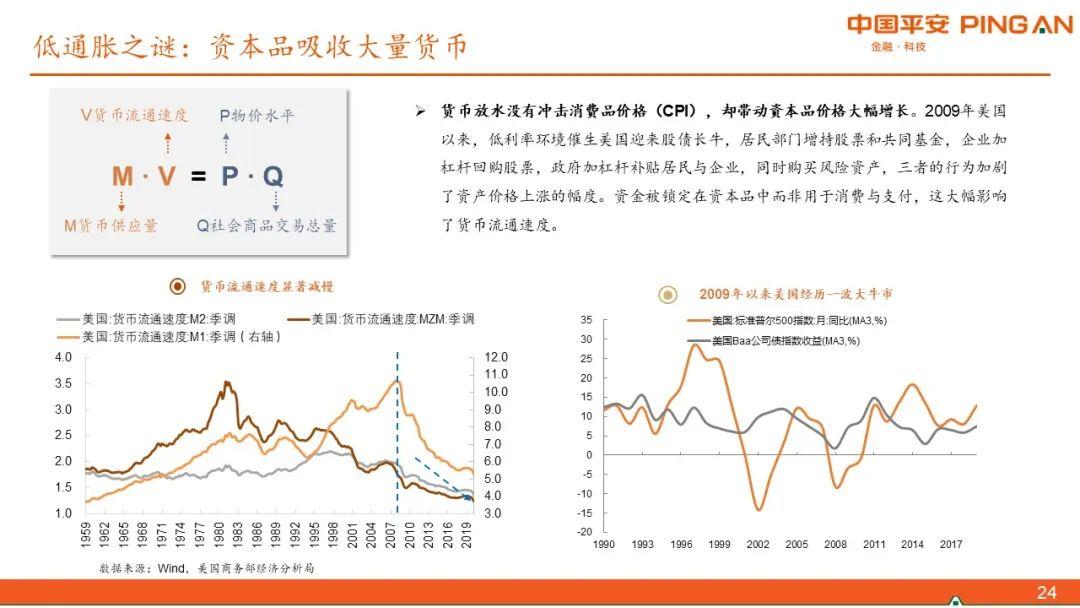 全球大放水如何影响债市?― 于通胀的视角