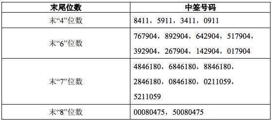 奇安信中签号码公布,共43176个