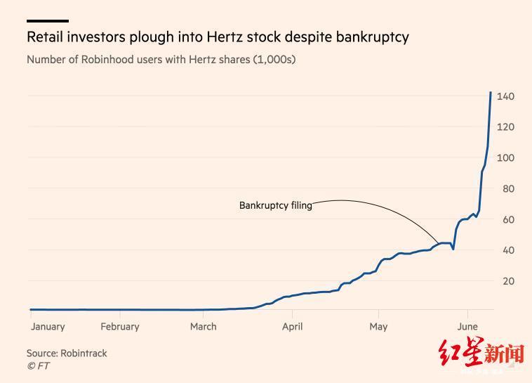 ▲在线营业平台Robintrack数据表现,自宣布休业后,赫兹公司股票的散户持有率大幅上升。图据《金融时报》