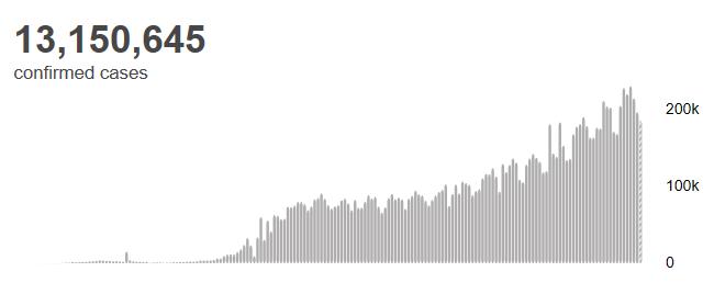 △全球新冠肺热确诊病例数(图片来源:世卫布局)